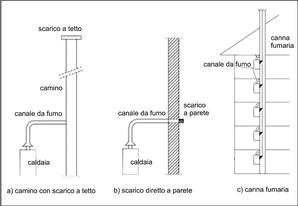 Scarico_fumi_tetto_parete_canna Fumaria.png